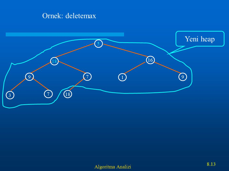 Ornek: deletemax Yeni heap 5 18 16 9 7 1 9 3 7 18 Algoritma Analizi