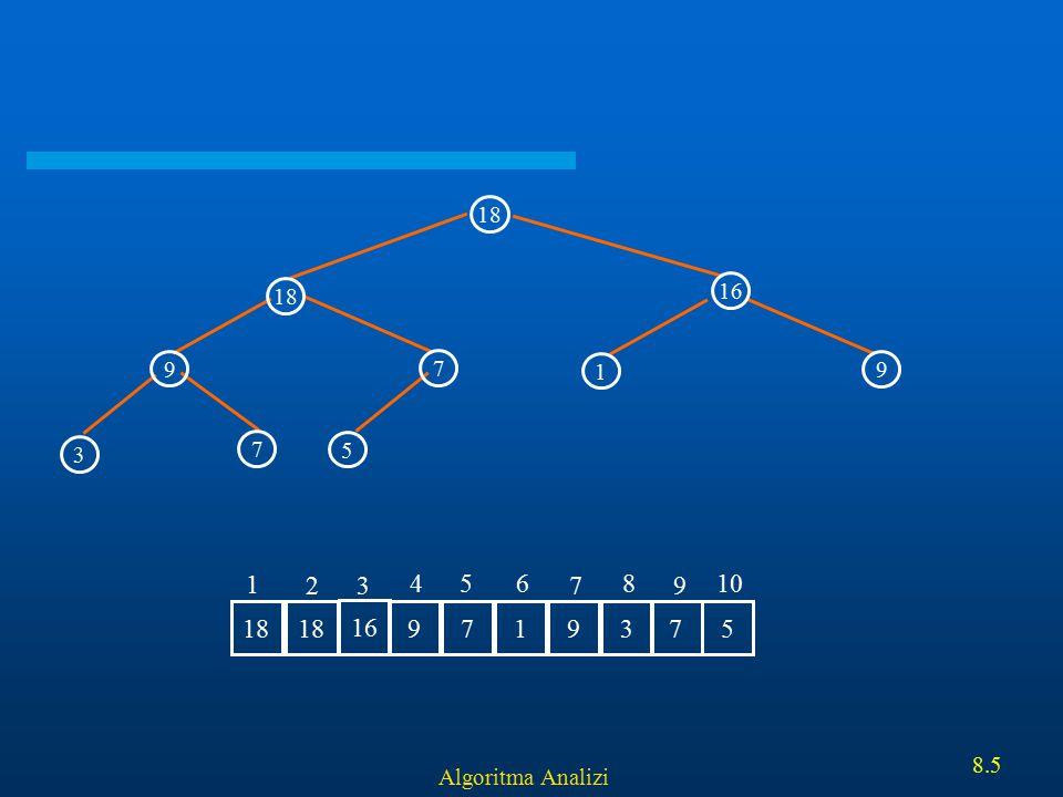 18 16 9 7 5 3 1 18 16 9 7 1 3 5 2 4 6 8 10 Algoritma Analizi