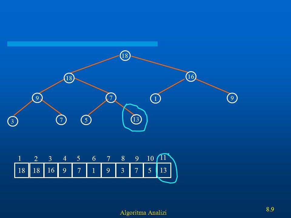 18 16 9 7 5 3 1 13 11 18 16 9 7 1 3 5 2 4 6 8 10 Algoritma Analizi