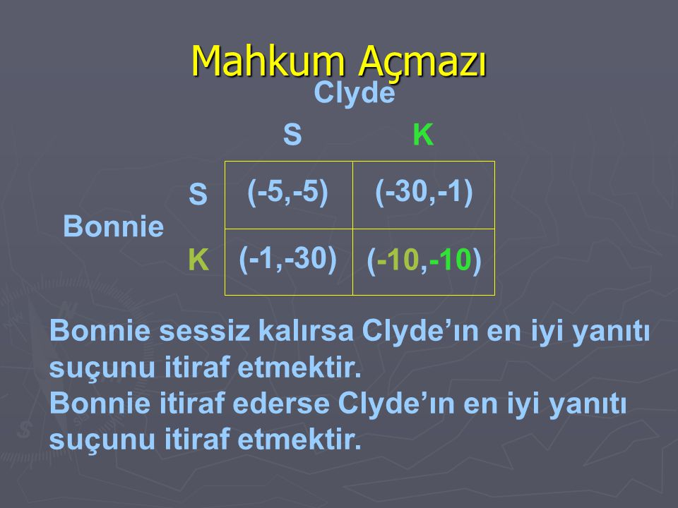 Mahkum Açmazı Clyde S K S (-5,-5) (-30,-1) Bonnie K (-1,-30) (-10,-10)
