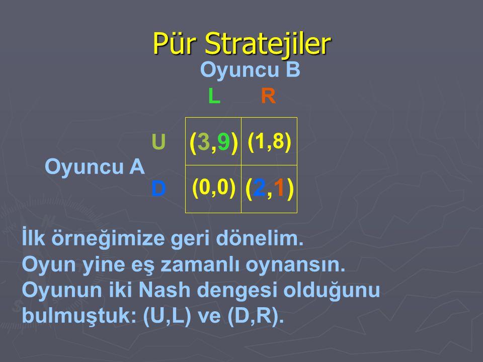 Pür Stratejiler (3,9) (2,1) Oyuncu B L R U (1,8) Oyuncu A D (0,0)