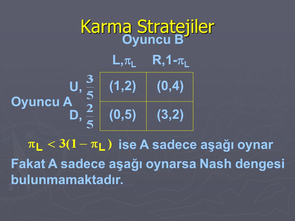 Karma Stratejiler Oyuncu B L,pL R,1-pL U, (1,2) (0,4) Oyuncu A D,
