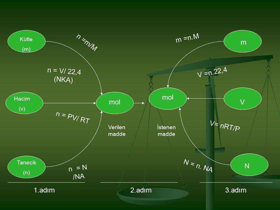 m =n.M n =m/M m n = V/ 22,4 (NKA) V =n.22,4 mol mol V n = PV/ RT