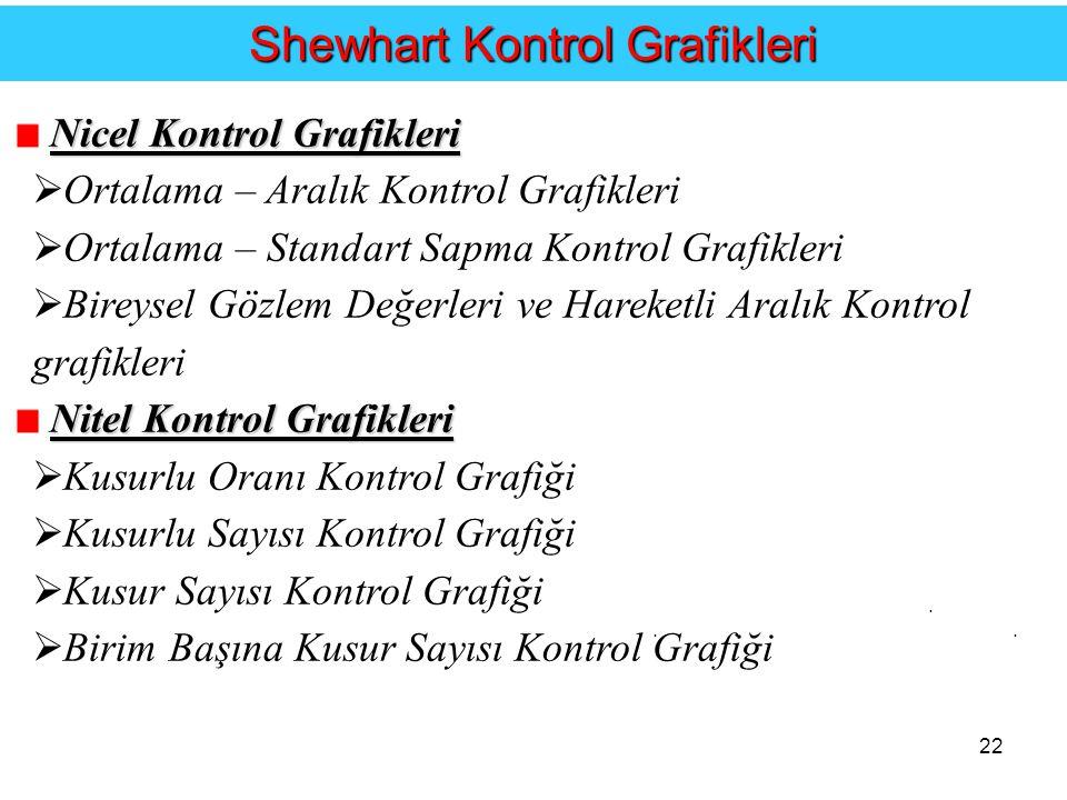 Shewhart Kontrol Grafikleri