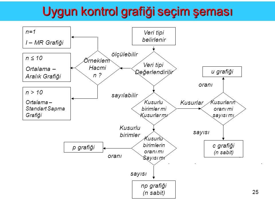 Uygun kontrol grafiği seçim şeması