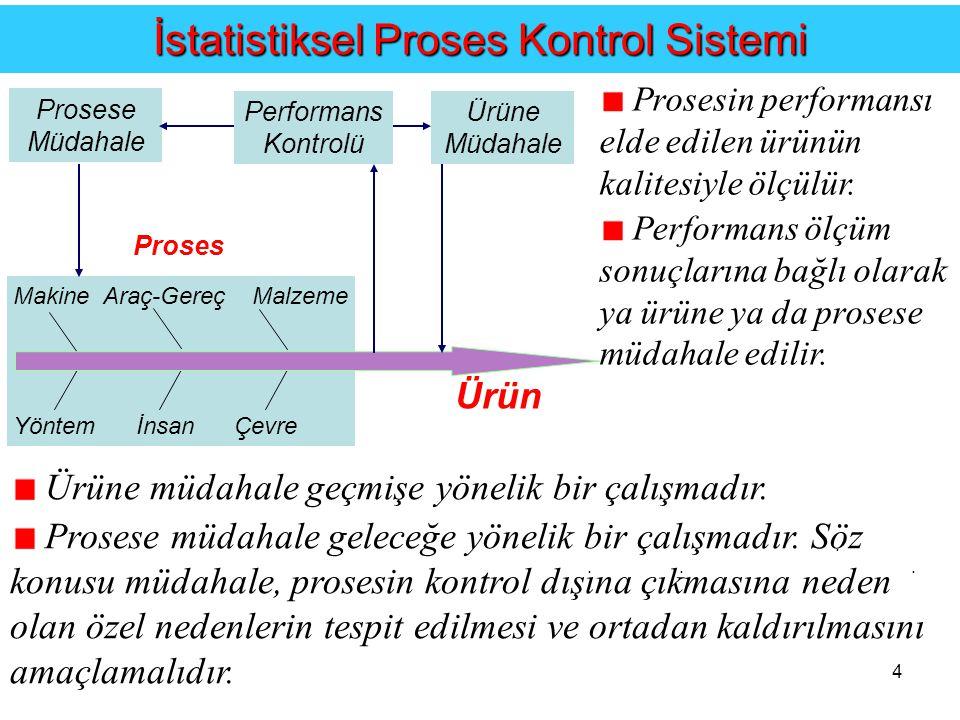 İstatistiksel Proses Kontrol Sistemi