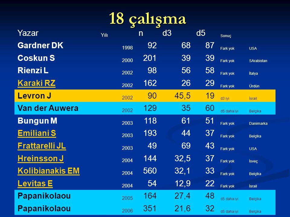 18 çalışma Yazar n d3 d5 Gardner DK 92 68 87 Coskun S 201 39 Rienzi L