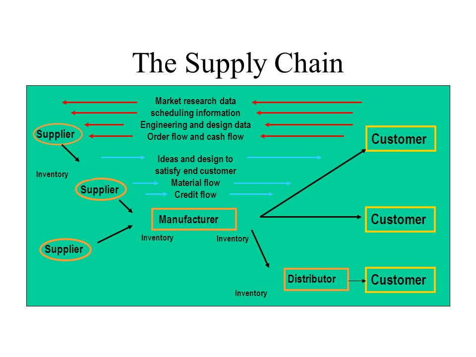 The Supply Chain Customer Supplier Manufacturer Distributor