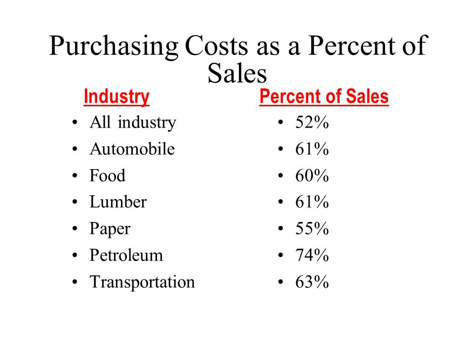Purchasing Costs as a Percent of Sales