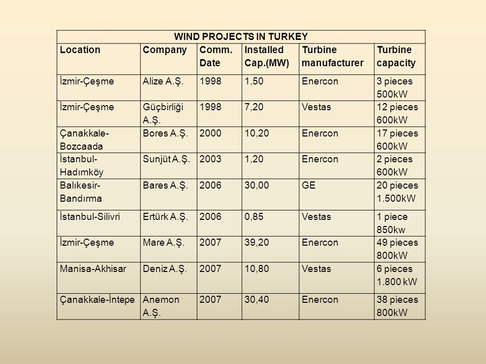 WIND PROJECTS IN TURKEY