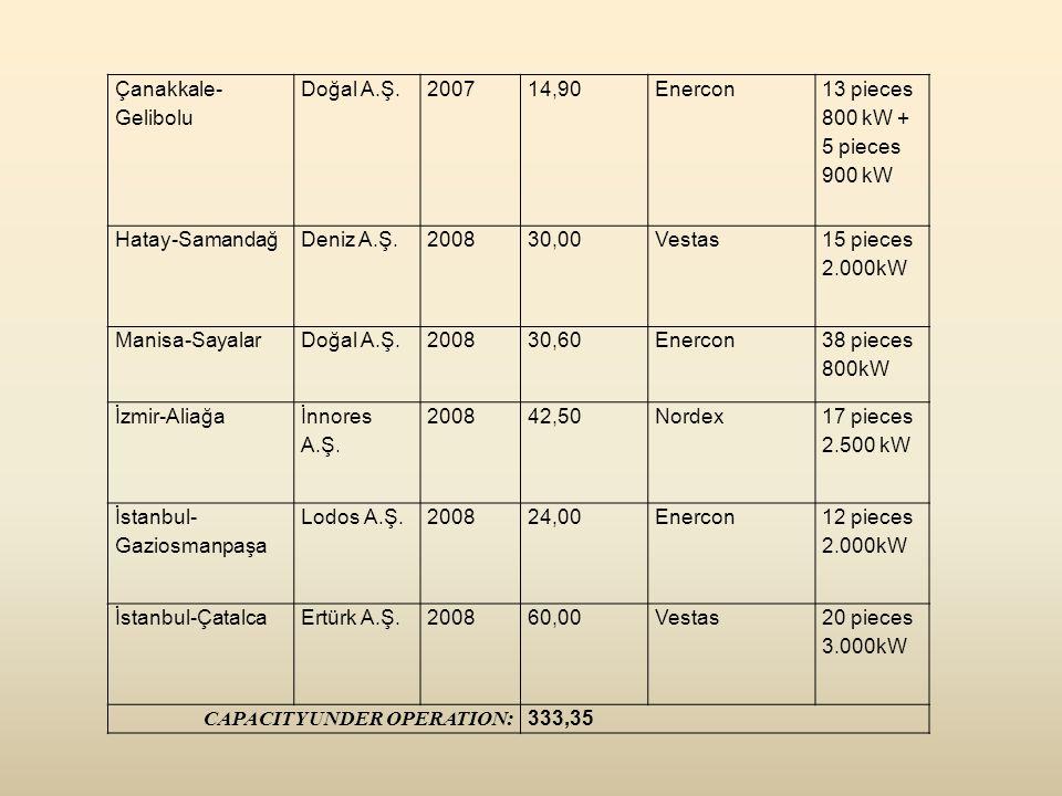 Çanakkale-Gelibolu Doğal A.Ş. 2007. 14,90. Enercon. 13 pieces 800 kW + 5 pieces 900 kW. Hatay-Samandağ.