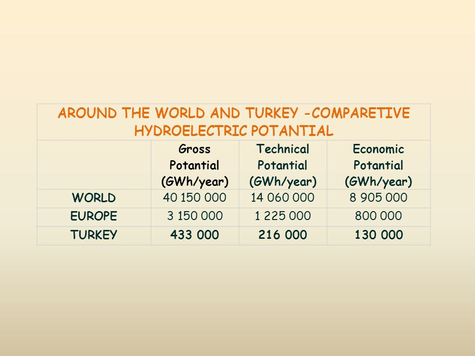 AROUND THE WORLD AND TURKEY -COMPARETIVE HYDROELECTRIC POTANTIAL