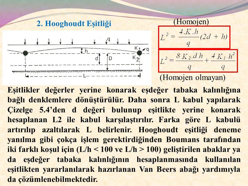 (Homojen) 2. Hooghoudt Eşitliği. (Homojen olmayan)