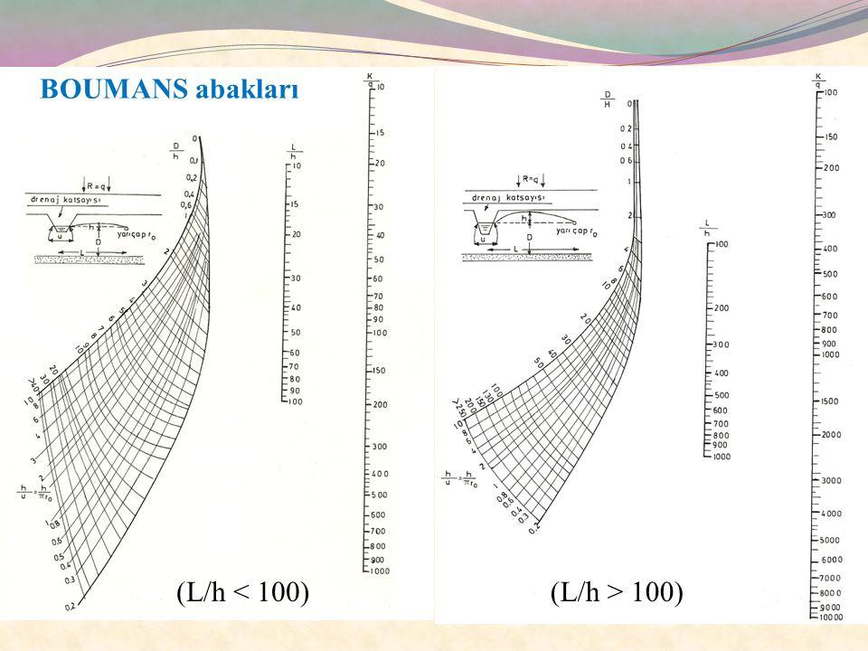 BOUMANS abakları (L/h < 100) (L/h > 100)