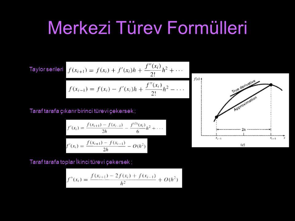 Merkezi Türev Formülleri