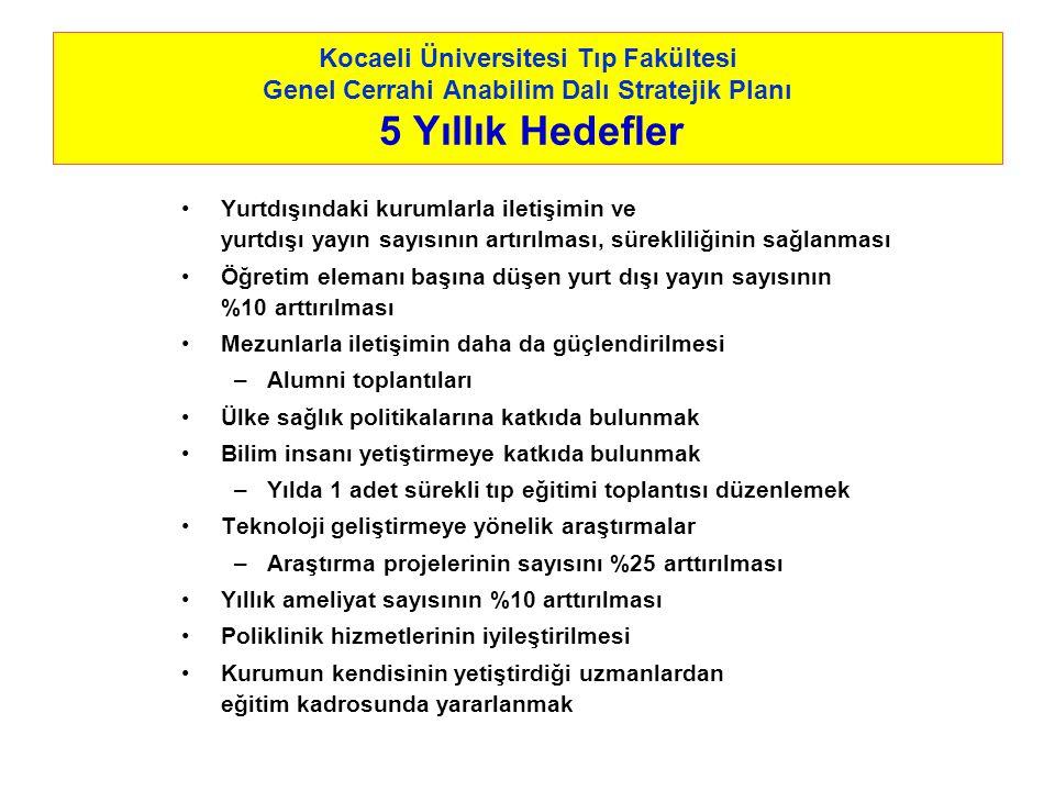 Kocaeli Üniversitesi Tıp Fakültesi Genel Cerrahi Anabilim Dalı Stratejik Planı 5 Yıllık Hedefler