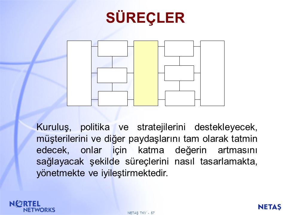 SÜREÇLER 5a Süreçler sistematik olarak nasıl tasarlanmakta ve yönetilmektedir.