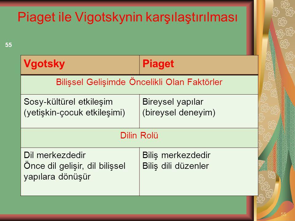 Piaget ile Vigotskynin karşılaştırılması