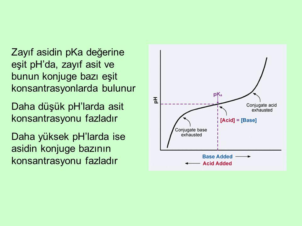 Zayıf asidin pKa değerine eşit pH'da, zayıf asit ve bunun konjuge bazı eşit konsantrasyonlarda bulunur