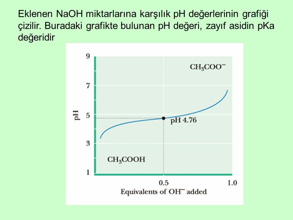 Eklenen NaOH miktarlarına karşılık pH değerlerinin grafiği çizilir