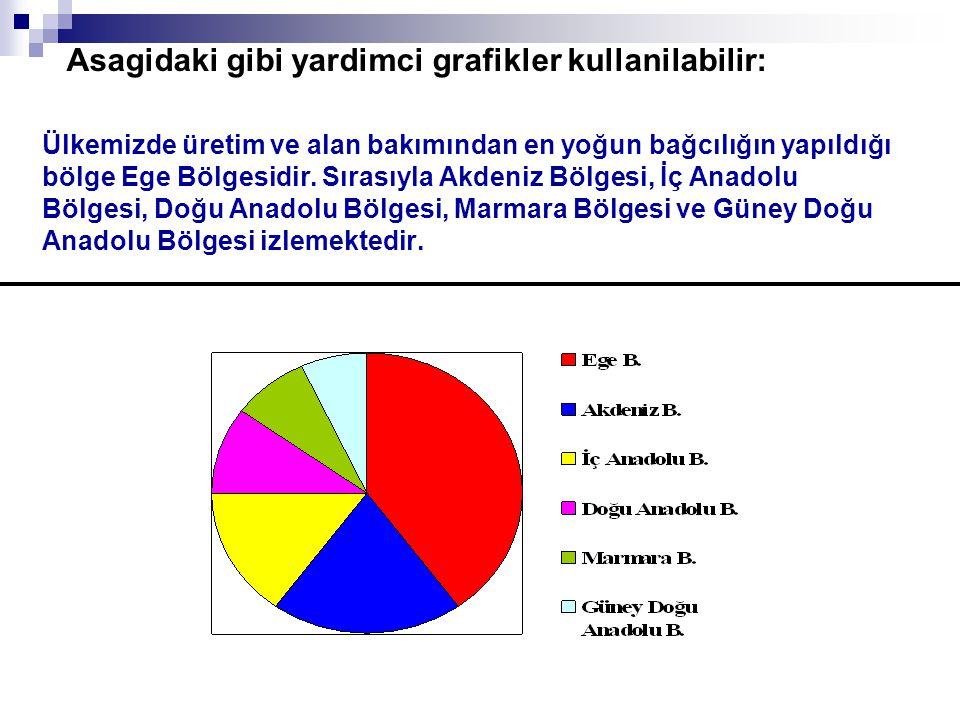 Asagidaki gibi yardimci grafikler kullanilabilir: