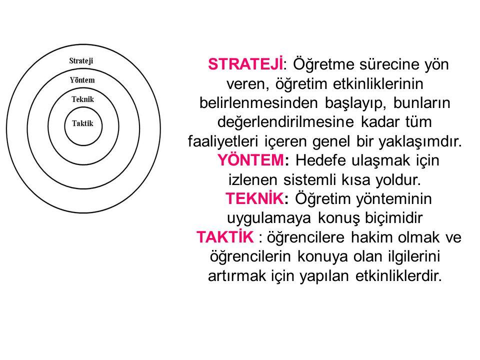 YÖNTEM: Hedefe ulaşmak için izlenen sistemli kısa yoldur.