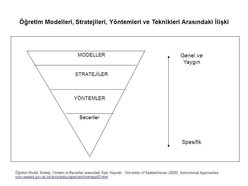 Öğretim Modelleri, Stratejileri, Yöntemleri ve Teknikleri Arasındaki İlişki