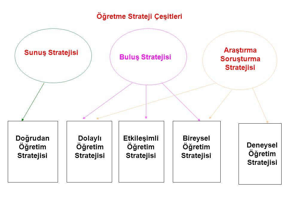 Öğretme Strateji Çeşitleri