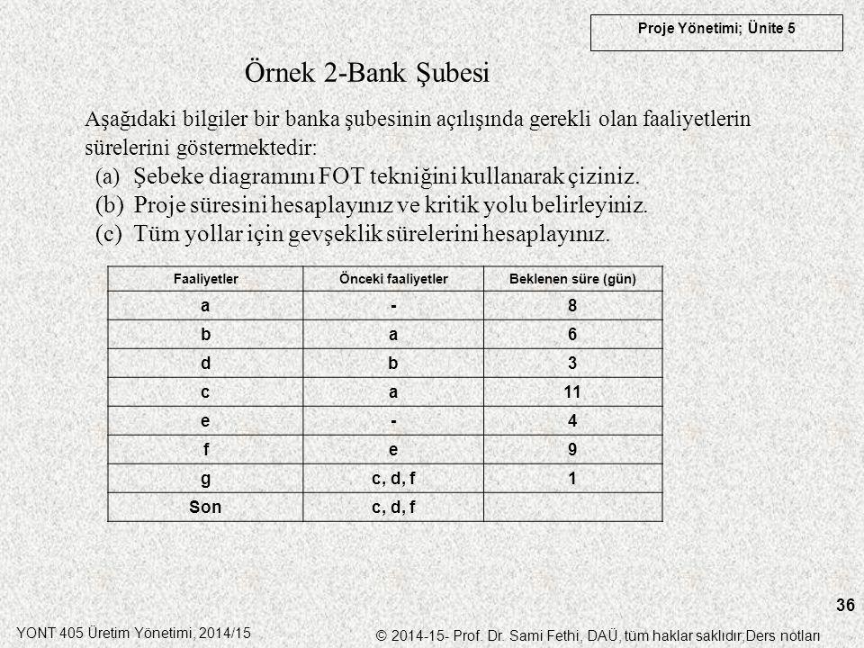 Örnek 2-Bank Şubesi Aşağıdaki bilgiler bir banka şubesinin açılışında gerekli olan faaliyetlerin sürelerini göstermektedir: