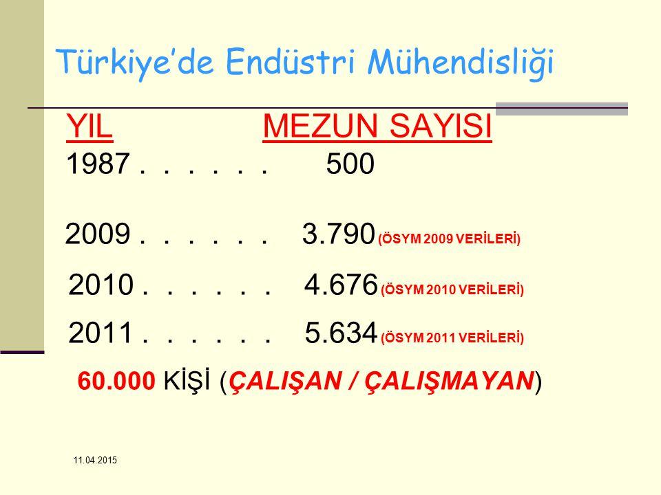 Türkiye'de Endüstri Mühendisliği