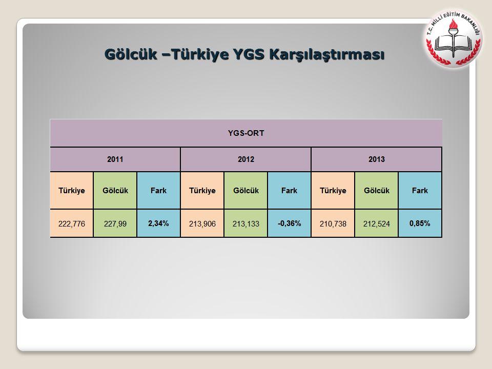 Gölcük –Türkiye YGS Karşılaştırması