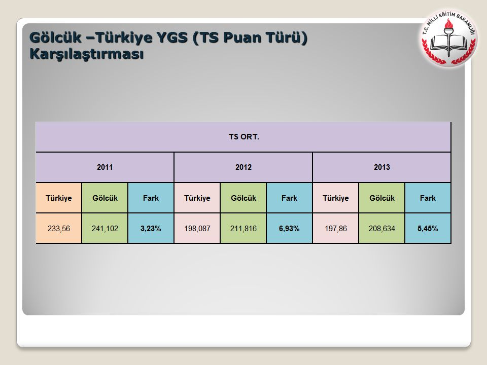 Gölcük –Türkiye YGS (TS Puan Türü)