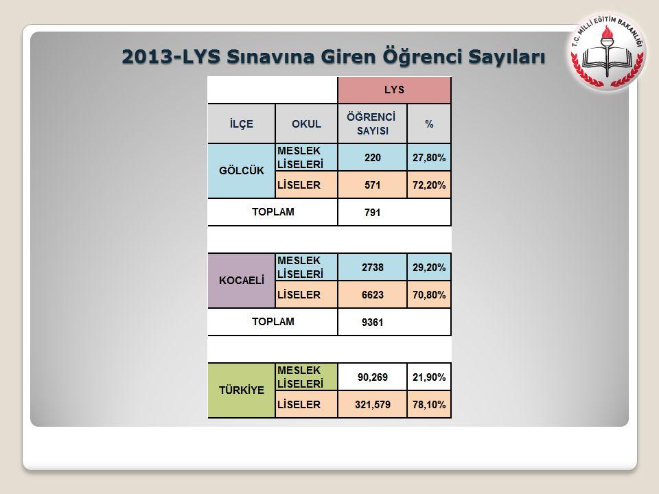2013-LYS Sınavına Giren Öğrenci Sayıları