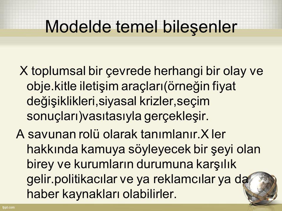 Modelde temel bileşenler