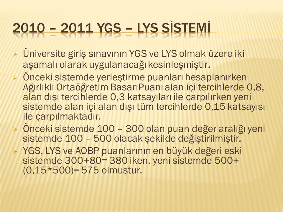 2010 – 2011 YGS – LYS SİSTEMİ Üniversite giriş sınavının YGS ve LYS olmak üzere iki aşamalı olarak uygulanacağı kesinleşmiştir.