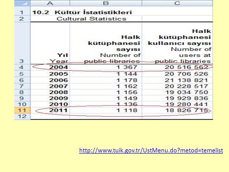 http://www.tuik.gov.tr/UstMenu.do metod=temelist