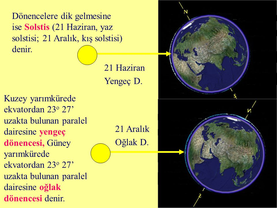 Dönencelere dik gelmesine ise Solstis (21 Haziran, yaz solstisi; 21 Aralık, kış solstisi) denir.