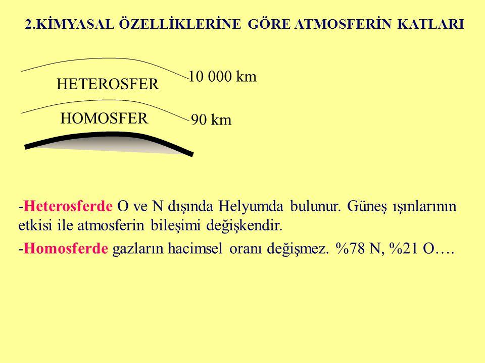 -Homosferde gazların hacimsel oranı değişmez. %78 N, %21 O….