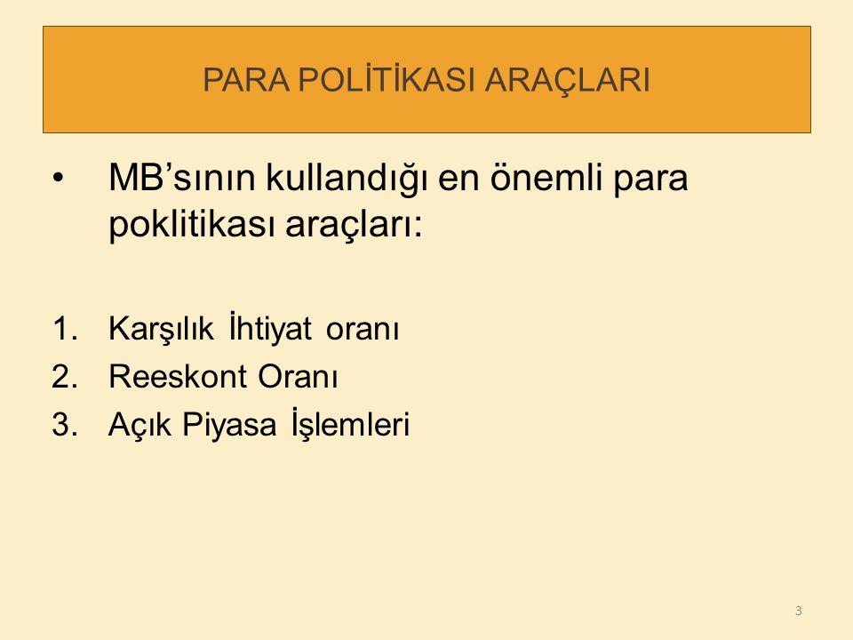PARA POLİTİKASI ARAÇLARI