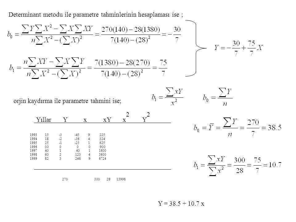 Determinant metodu ile parametre tahminlerinin hesaplaması ise ;