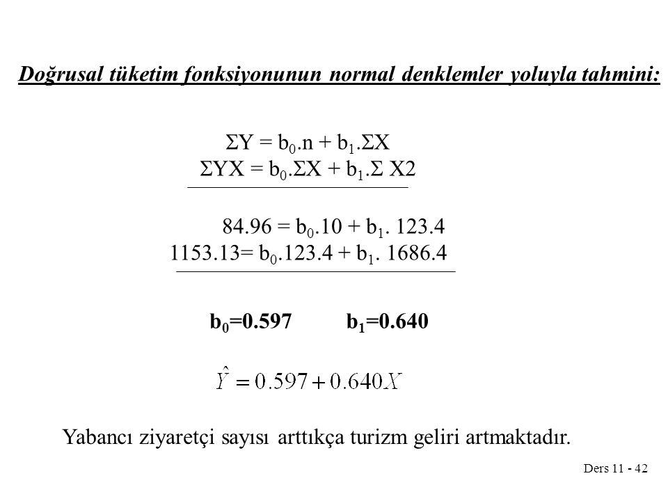 Doğrusal tüketim fonksiyonunun normal denklemler yoluyla tahmini: