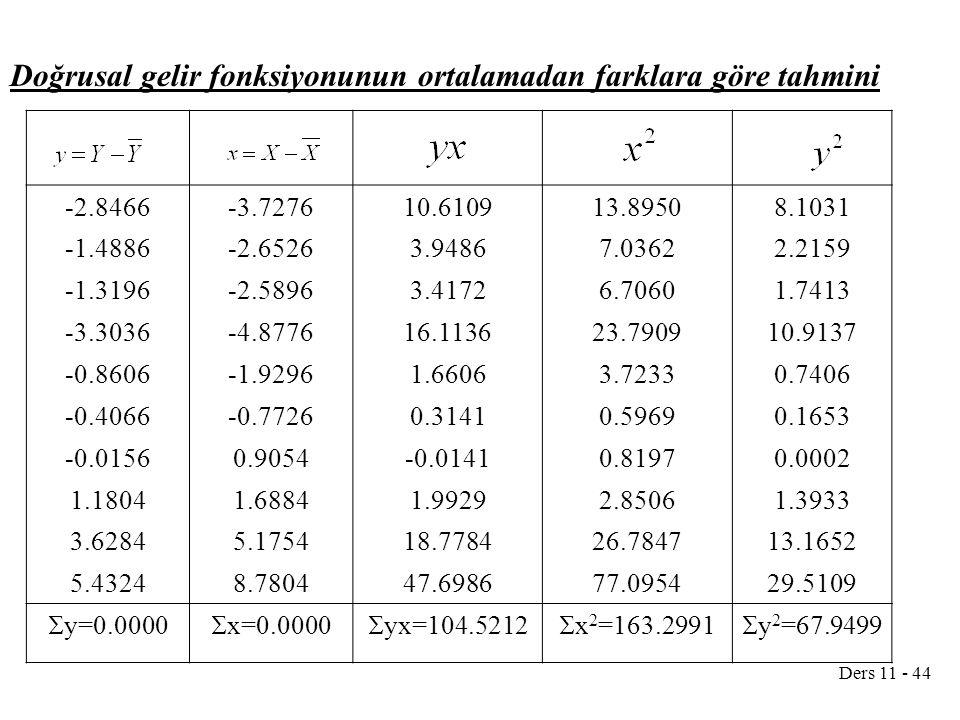 Doğrusal gelir fonksiyonunun ortalamadan farklara göre tahmini