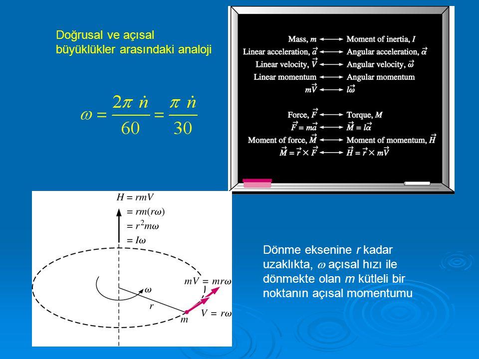 Doğrusal ve açısal büyüklükler arasındaki analoji