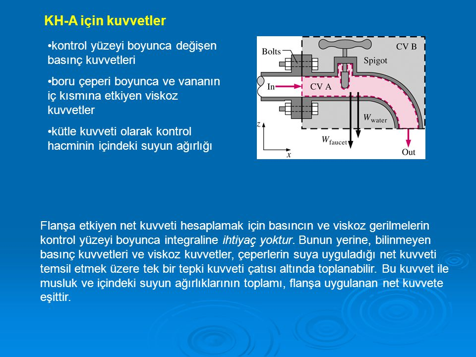 KH-A için kuvvetler kontrol yüzeyi boyunca değişen basınç kuvvetleri