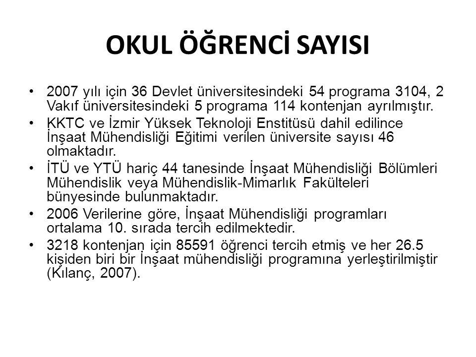 OKUL ÖĞRENCİ SAYISI 2007 yılı için 36 Devlet üniversitesindeki 54 programa 3104, 2 Vakıf üniversitesindeki 5 programa 114 kontenjan ayrılmıştır.