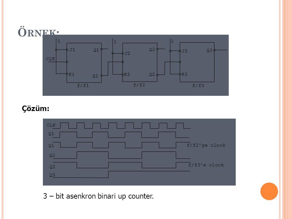 Örnek: Çözüm: 3 – bit asenkron binari up counter. CLK Q2 Q3 f/f1 1 K3