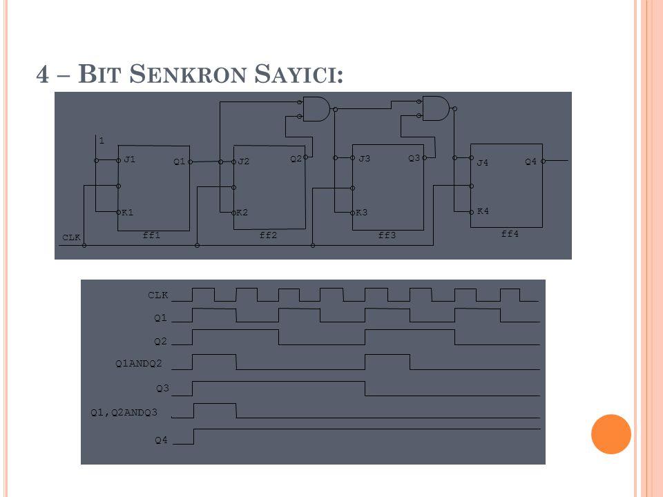4 – Bit Senkron Sayici: CLK Q1 Q2 Q1ANDQ2 Q3 Q1,Q2ANDQ3 Q4 K4 J4 CLK 1
