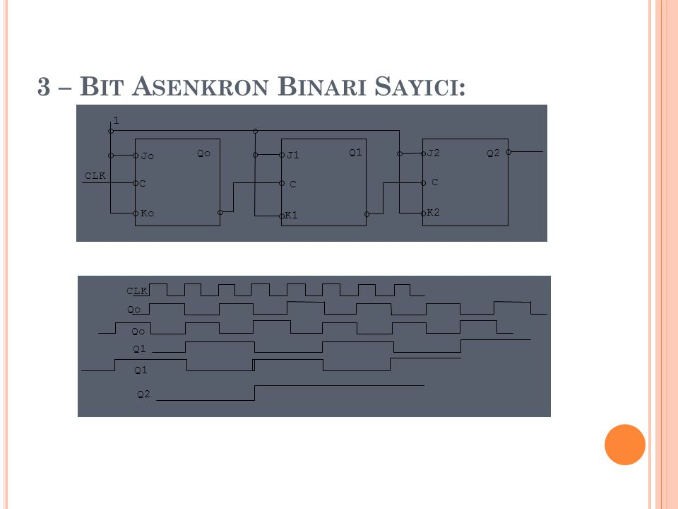 3 – Bit Asenkron Binari Sayici: