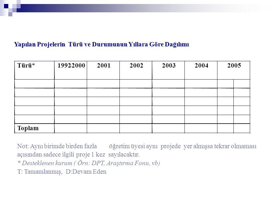 Yapılan Projelerin Türü ve Durumunun Yıllara Göre Dağılımı. Türü* 1992. - 2000. 2001. 2002. 2003.