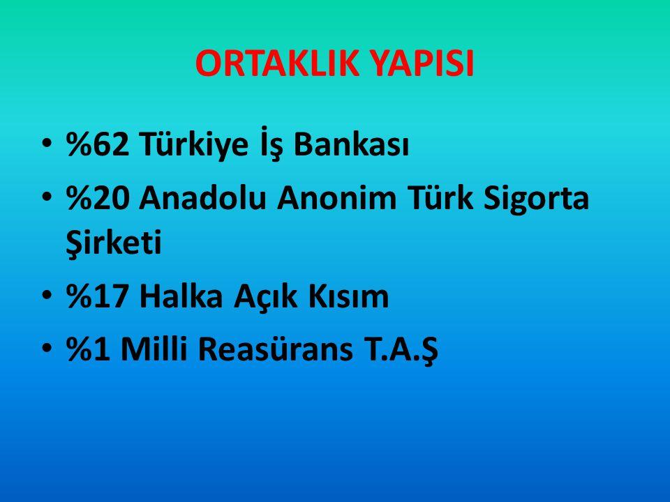 ORTAKLIK YAPISI %62 Türkiye İş Bankası